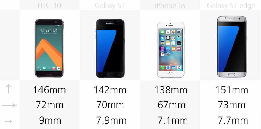 Размеры смартфонов